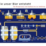 Grafik mit einer Übersicht der Prozesse zur Bierherstellung